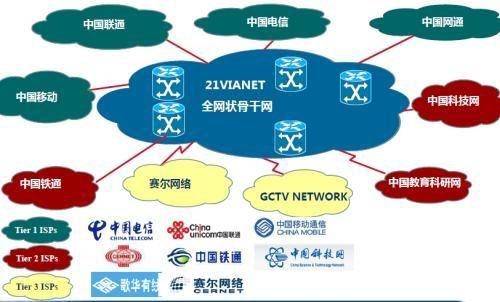 租用香港bgp机房服务器真的有用?